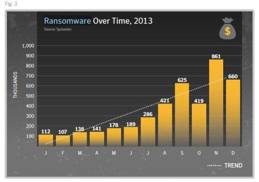 Symantec cyber extortion