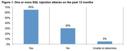 The SQL Injection attacks Threat Study