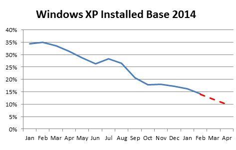 Windows XP installed PCs