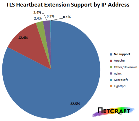 heartbleed extention support