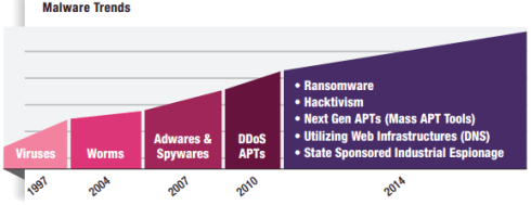 Check Point 2014 Security Report