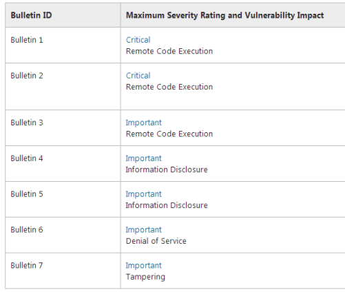 Microsoft Security Advisor vulnerablity