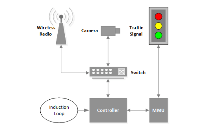 Hacking traffic light systems, it's so easy