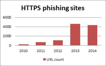 HTTPS phishing kit
