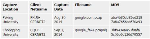 MITM China Google 2