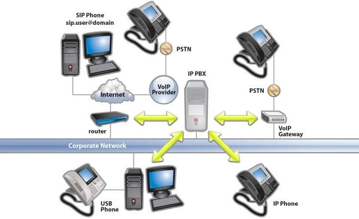 Shellshock Could Be Used To Hack Voip Systemssecurity Affairs