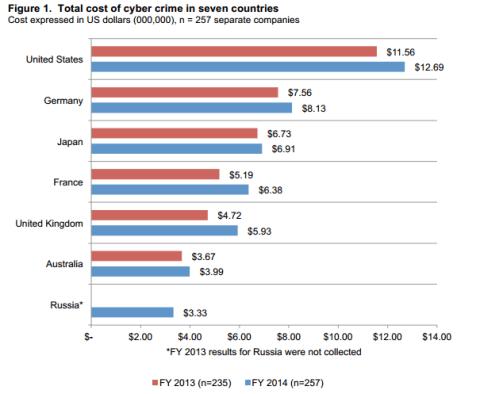 cost of cybercrime Ponemon Institute 2014