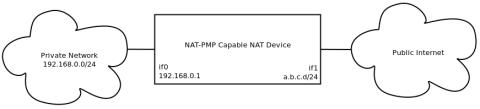 nat-pmp protocol