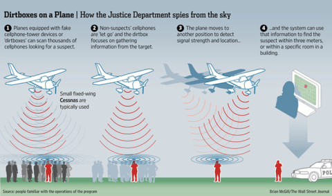 airplanes spy cell phone