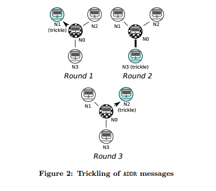 bitcoin anonymity paper