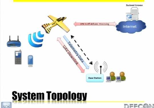 wireless aerial surveillance platform