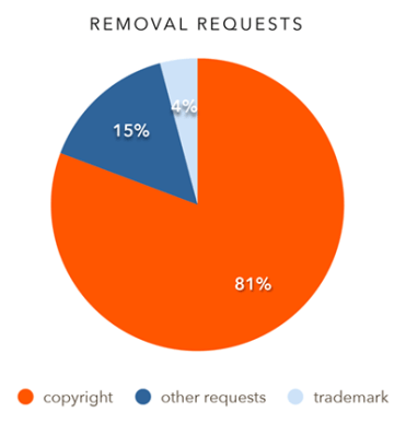 reddit transparency report user info requests 3