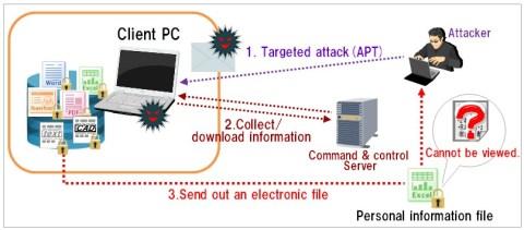 APT attack