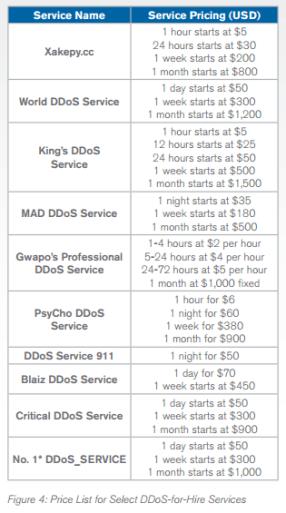 DDoS attacks q4 verisign costs