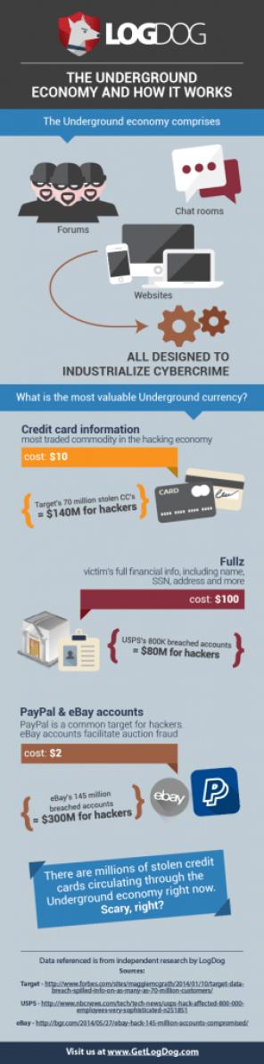 Hacker underground Economy Infographic