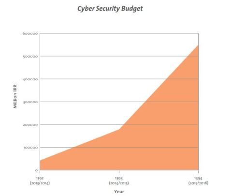 Iran cyber security Budget