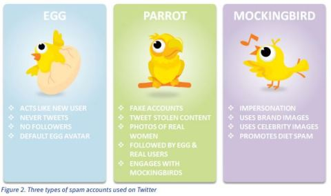 tweet spam campaign roles