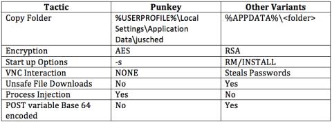 punkey Pos malware 3