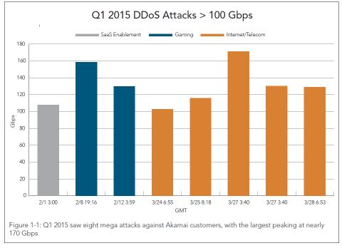 DDoS 2