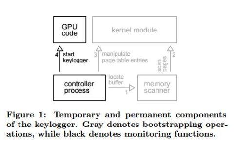 GPU malware