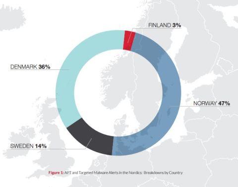 Nordic countries threat activities