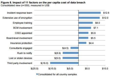 ponemon institute cost data breach 2015 3