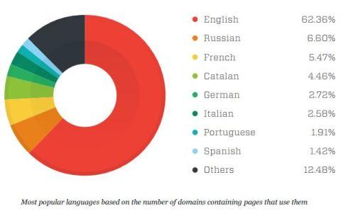 Deep Web Content Language Analysis