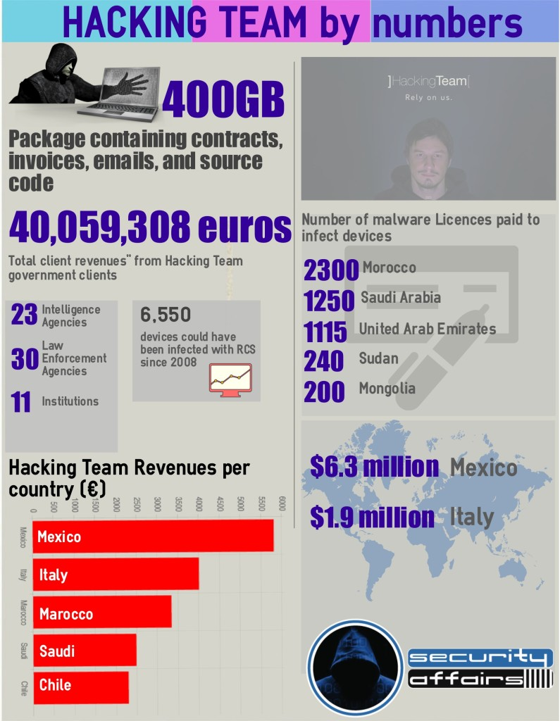 Hacking Team byNumbers Silverlight exploit