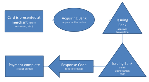 Point-of-sale transaction process semplified