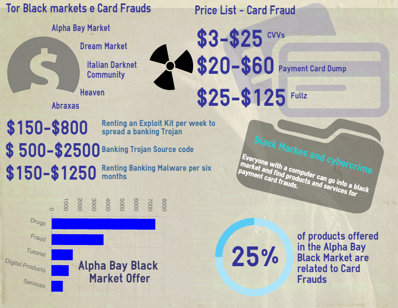 BlackMArket card frads report 2015