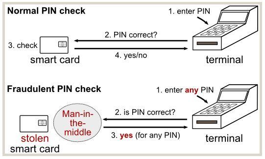 EMV card MITM attack