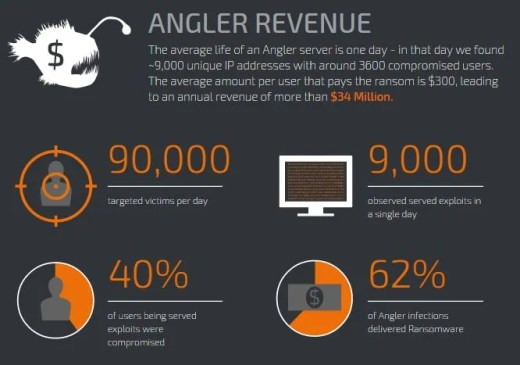 angler exploit kit exploit details revenues