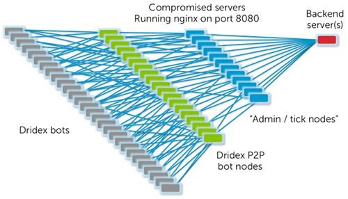 dridex botnet