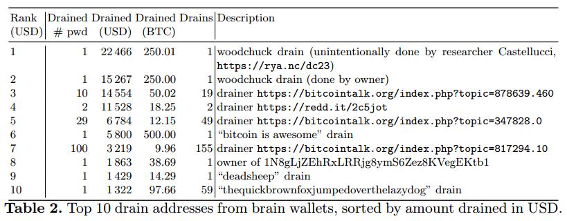 Brain Wallets hack