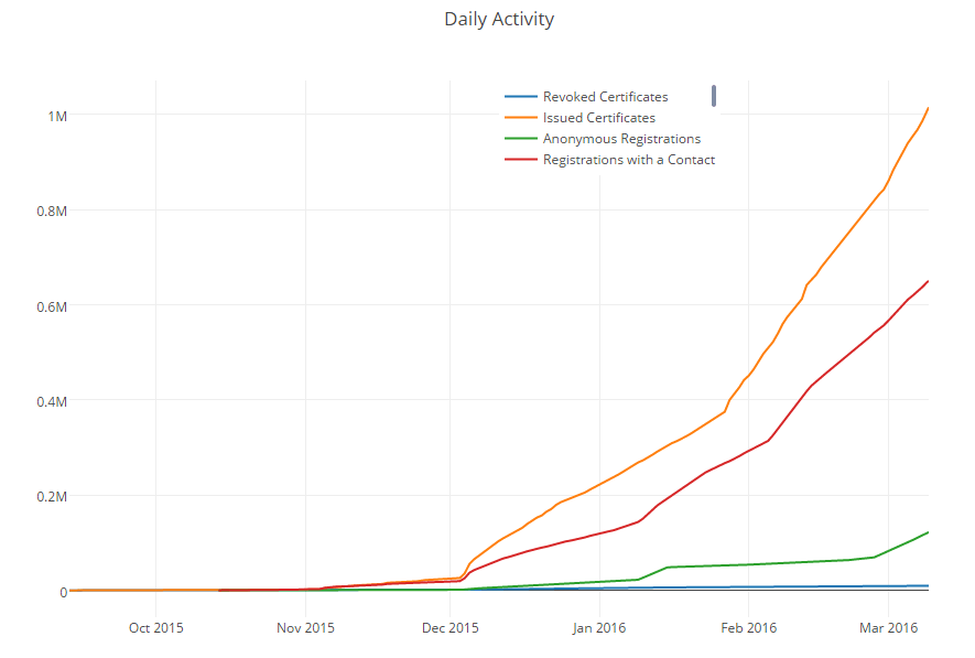 Let's Encrypt has issued its first million certificates