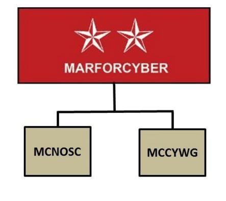 Marine Corps Cyberspace Warfare Group