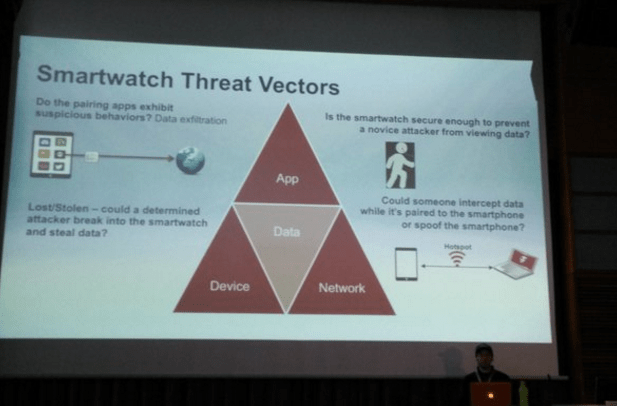 Smartwartch threat