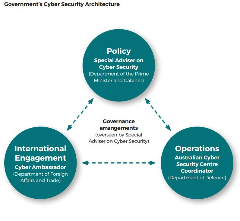 Government cyber security architecture