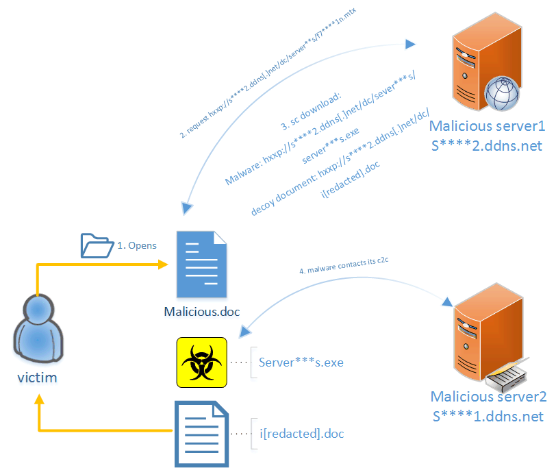 CVE-2016-4117 attack chain