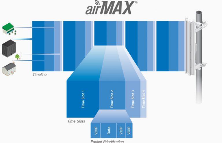 Ubiquiti Networks aitMax