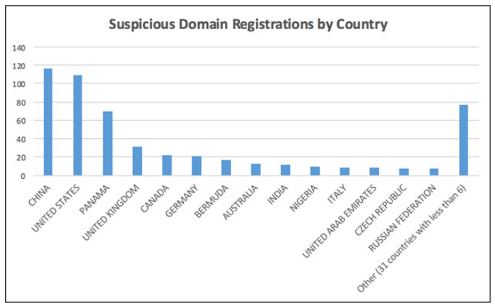 Dark Web - Suspicious Domain Registration by country