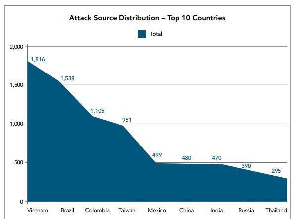DDoS hacking
