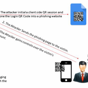 Qrljacking How To Bypass Qr Code Based Login
