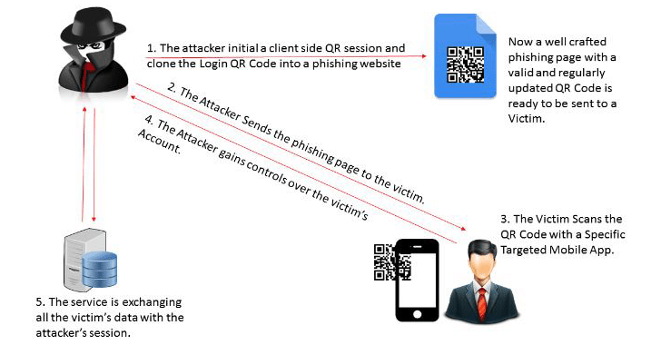 QRLJacking — How to bypass QR Code Based Login SystemSecurity Affairs