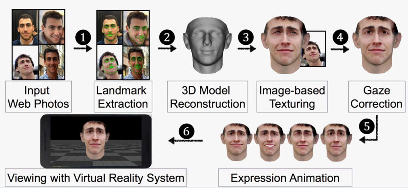 3D models based on Facebook images can fool Facial recognition
