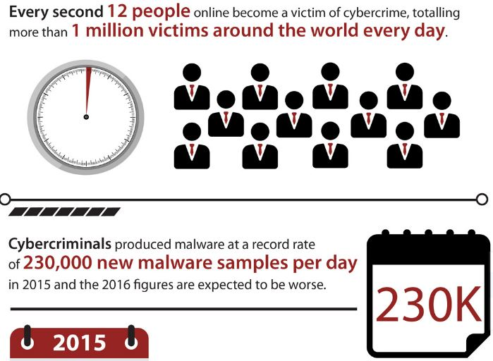 global cost of cybercrime 2