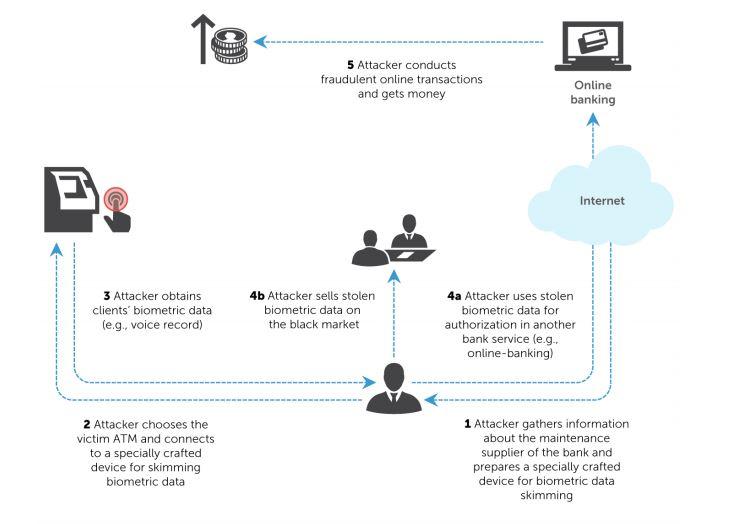 attack-scenario-atm-biometric-skimmers