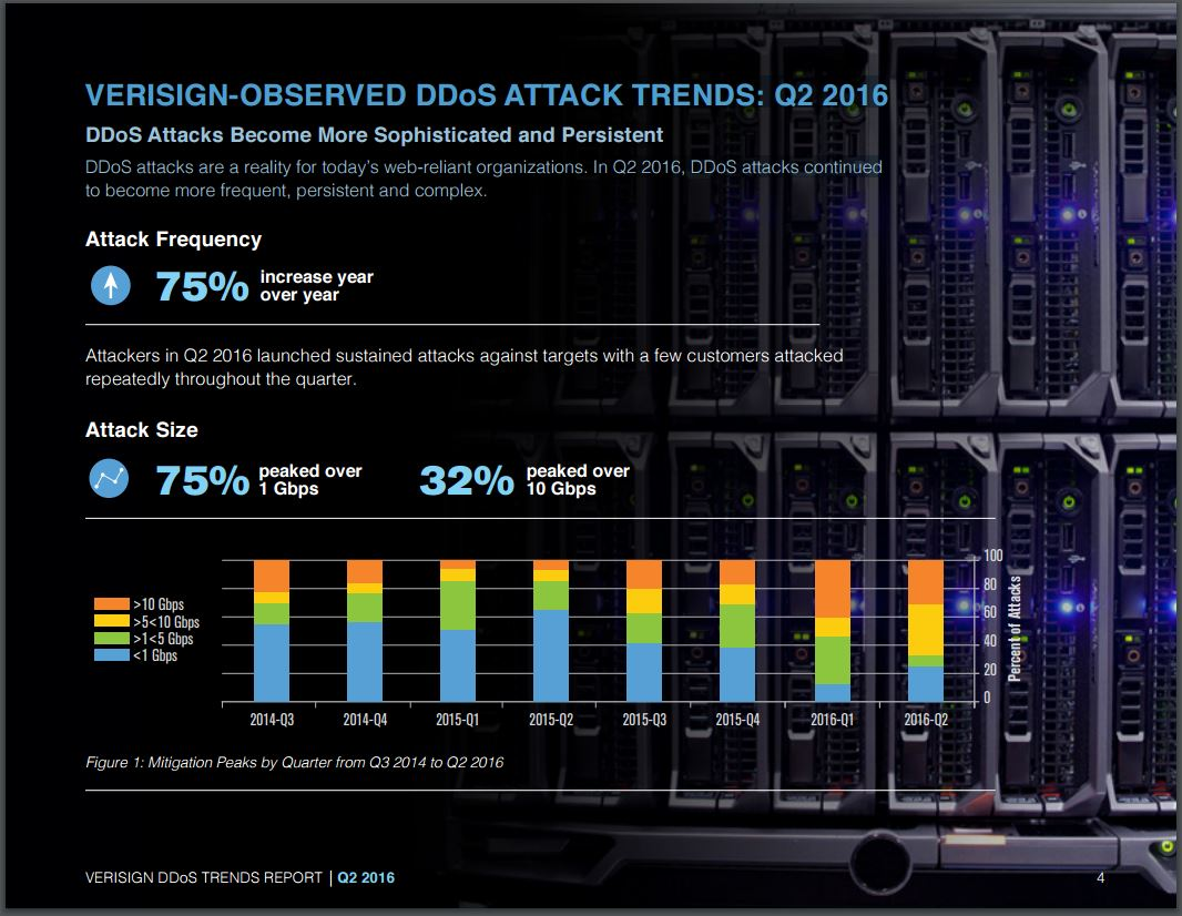 Internet ddos-attacks-verisign-report-q2-2016