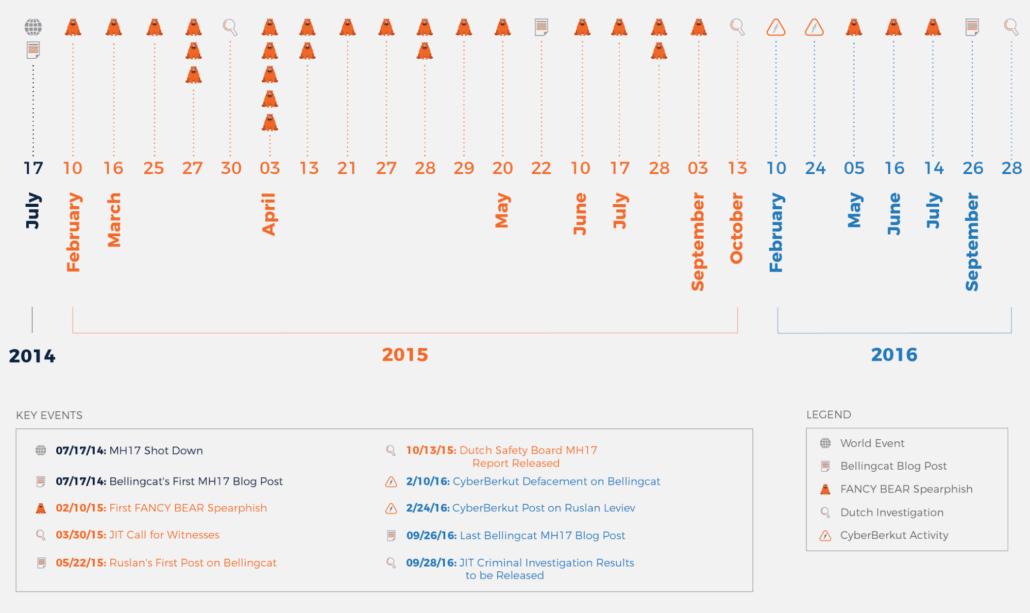 mh17-fancy-bear-attacks-timeline