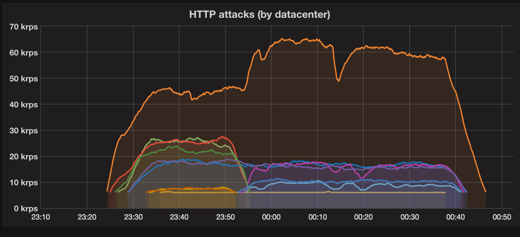 iot-botnet-ddos-attacks-2